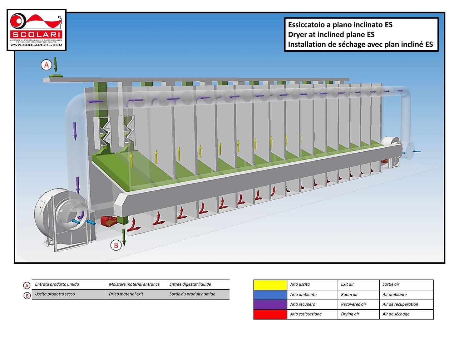 Installations séchage plan incliné fabricants