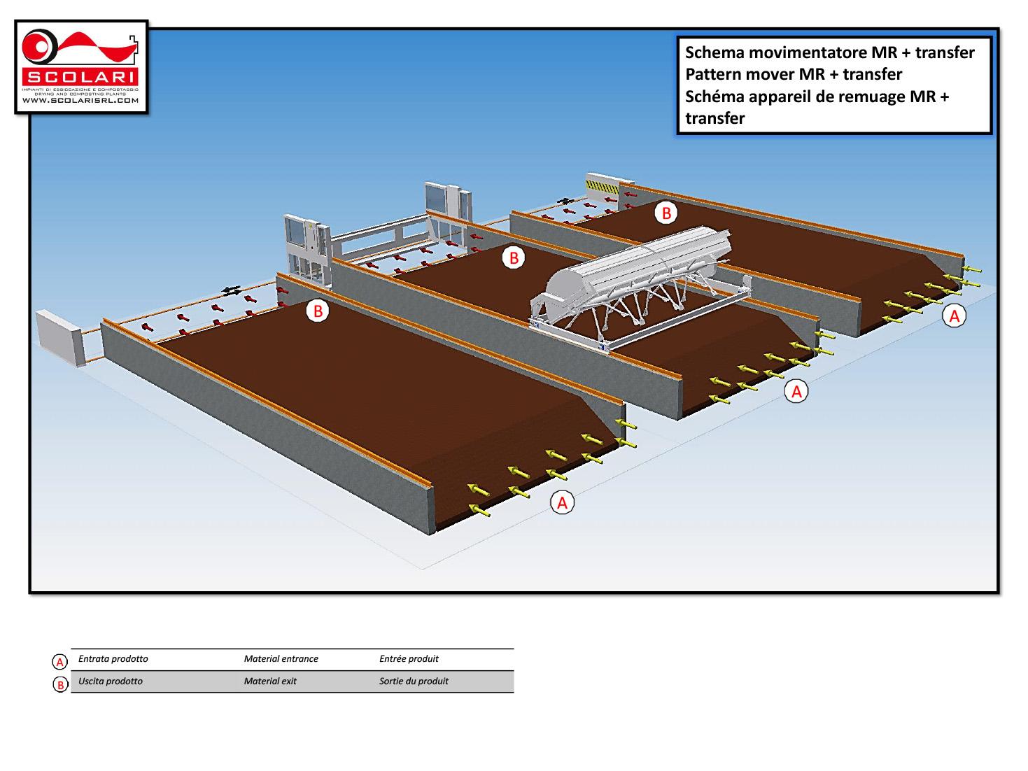 Biotunnel industrial composting plants