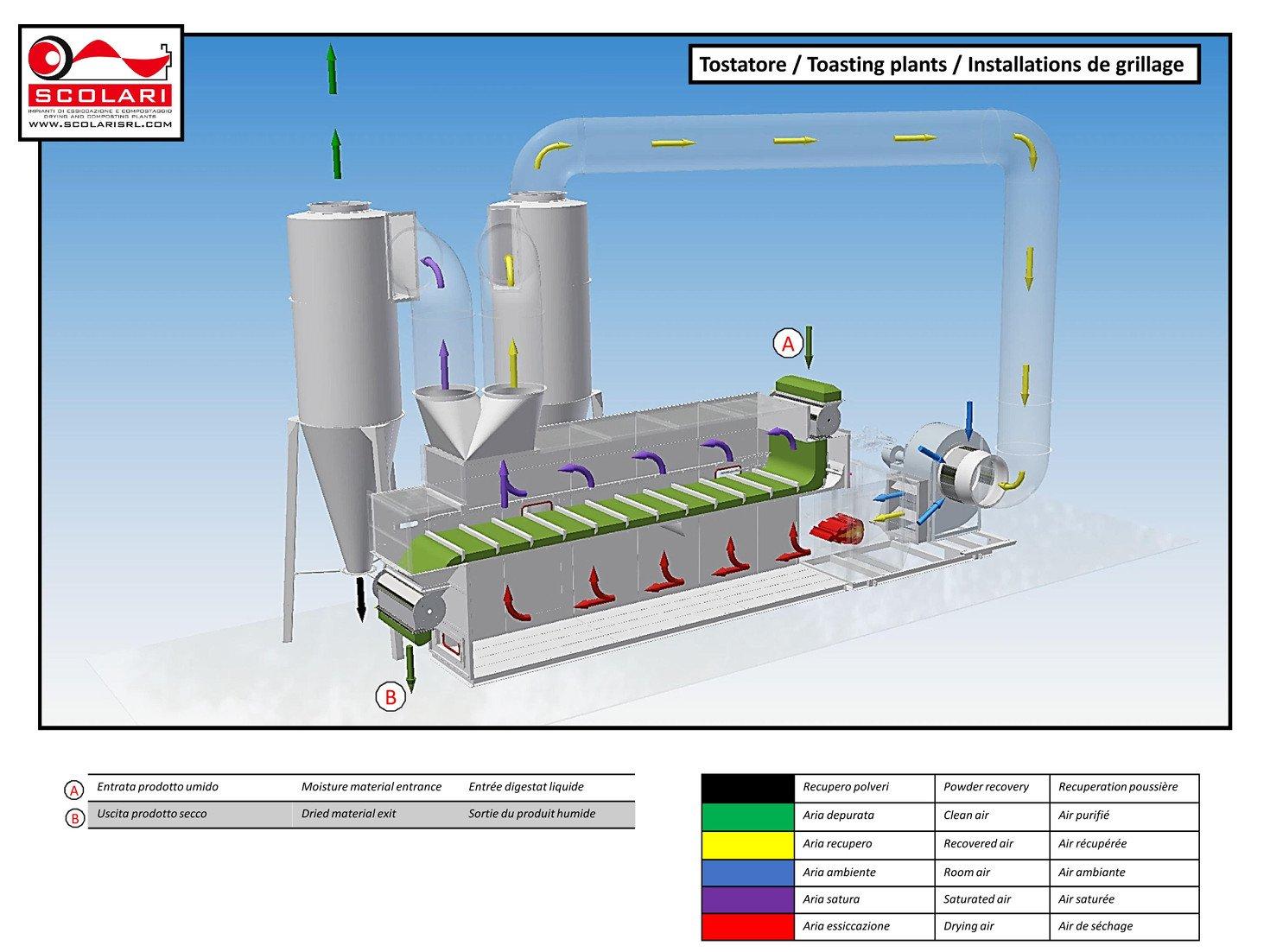 Installations de torréfaction industriel fabricants